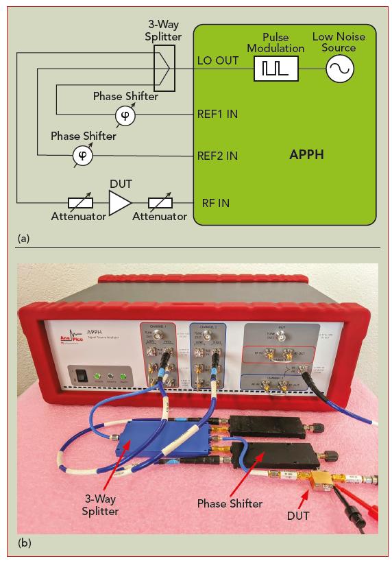 anapico-Pulsed-additive-phase-noise-measurement