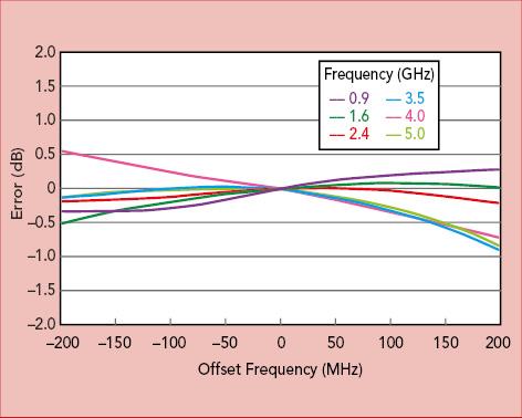 anapico-apvsg-offset-frequency-plot-ghz-mhz