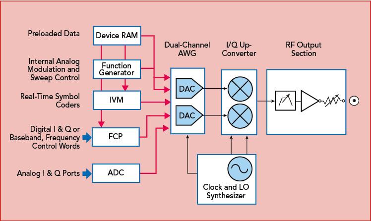 anapico-vector-signal-generator-block-diagram